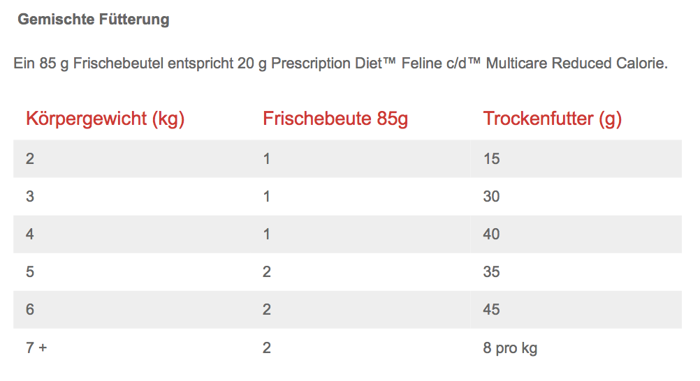 c/d Urinary Stress Reduced Calorie für Katzen 1.5kg