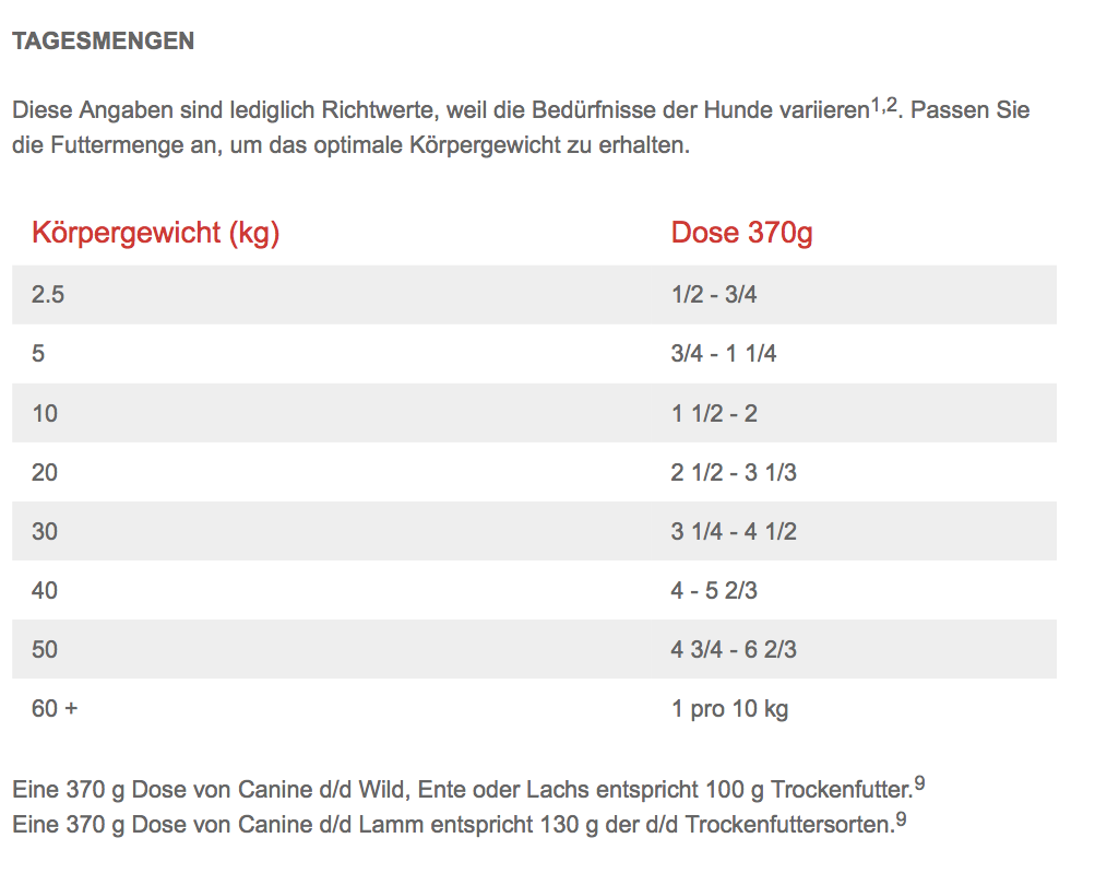 Canine d/d Hill's Prescription Diet Lachs & Reis (12 x 370 g)