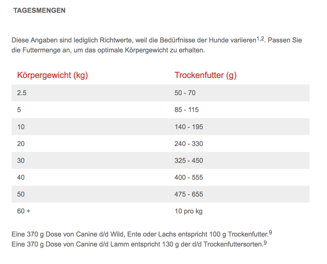 Canine d/d Hill's Prescription Diet Lachs & Reis 5kg